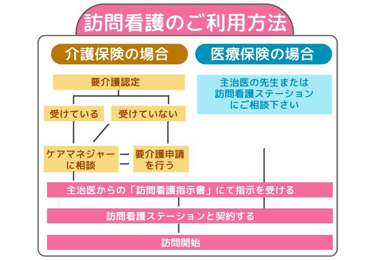 houmon-kango_tano_guide001